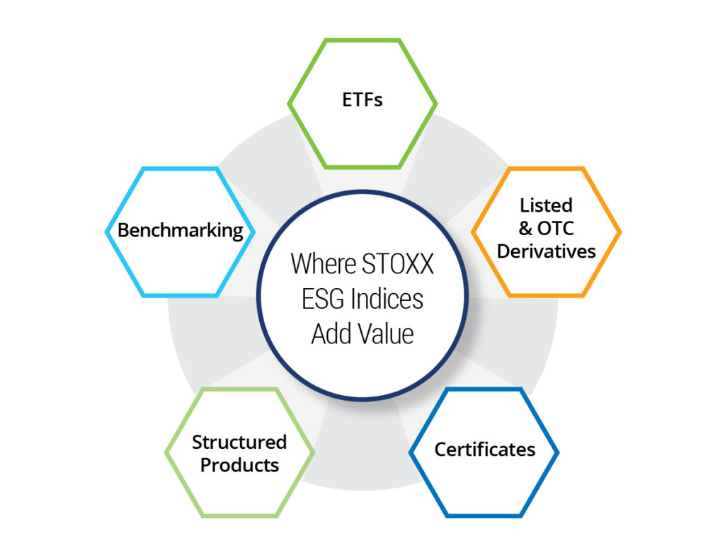 Where STOXX ESG Indices Add Value: ETFs, Listed & OTC Derivatives, Certificates, Structured Products, Benchmarking