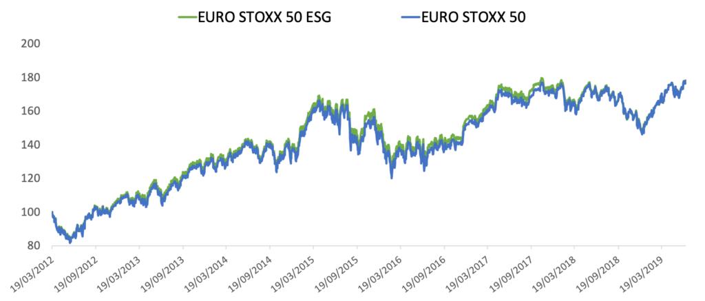 Www Euro Stoxx 50