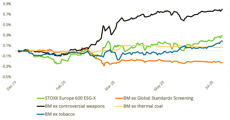 Exhibit 1, taken from the report, shows the cumulative impact of exclusions on total returns relative to the benchmark (BM) STOXX® Europe 600 Index. Exclusions relating to controversial weapons, tobacco, and thermal coal contributed to incremental returns over the benchmark, when looked at each one in isolation, whereas removals relating to global standards detracted from returns over the period.