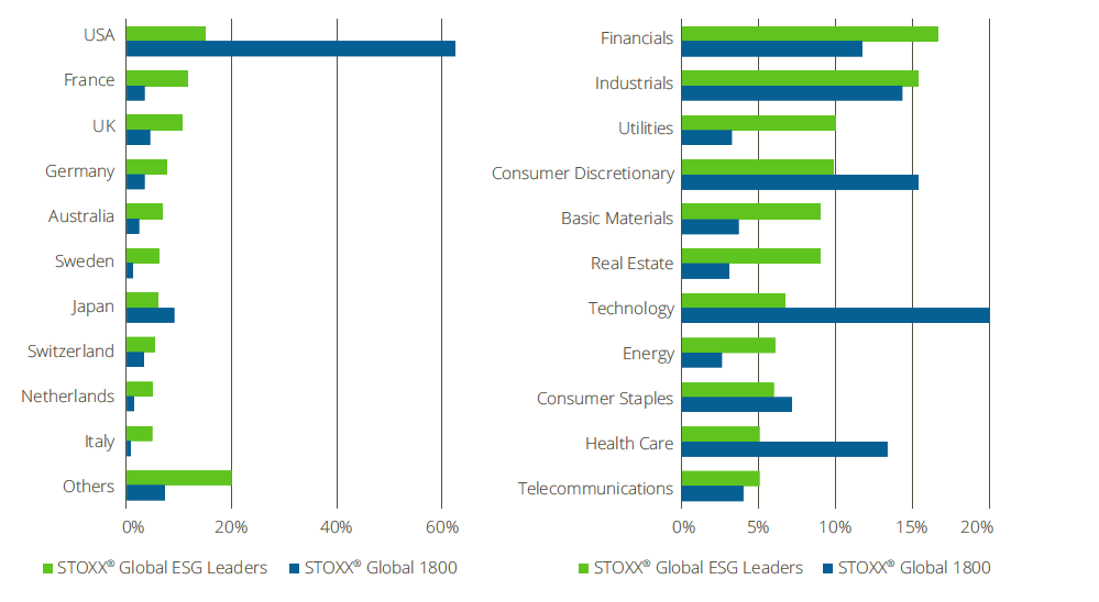 Country allocation and industry allocation of the STOXX Global ESG Leaders Index and its benchmark.