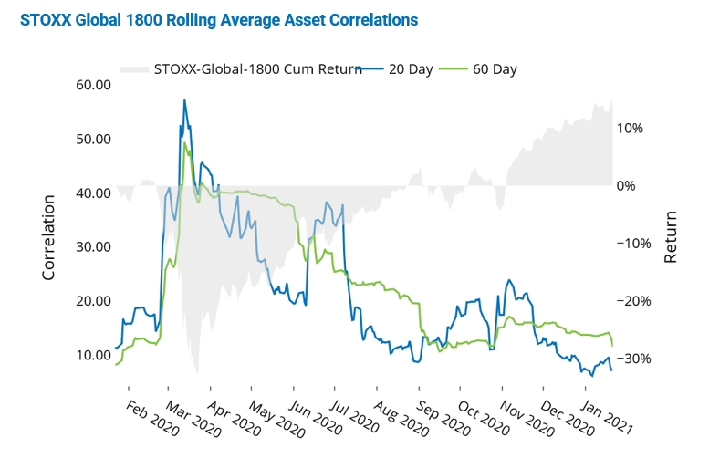 STOXX Global 1800 Rolling Average Asset Correlations