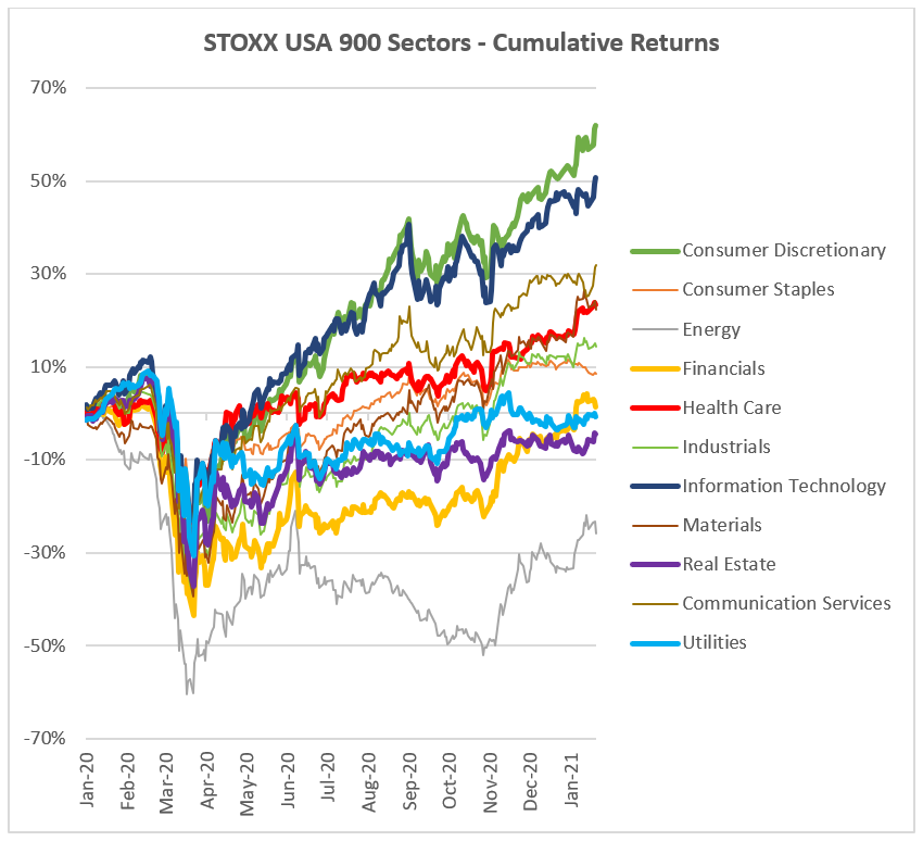 STOXX US 900 Sectors - Cumulative Returns