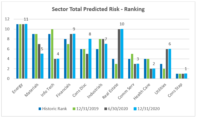 Sector Total Predicted Risk - Ranking