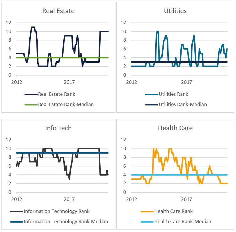 Real Estate Sector Rank and Rank-Median, Utilities Sector Rank and Rank-Median, Info Tech Sector Rank and Rank-Median, Health Care Sector Rank and Rank-Median