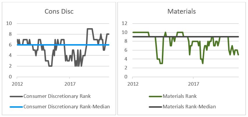 Consumer Discretionary Sector Rank and Rank-Median, Materials Sector Rank and Rank-Median